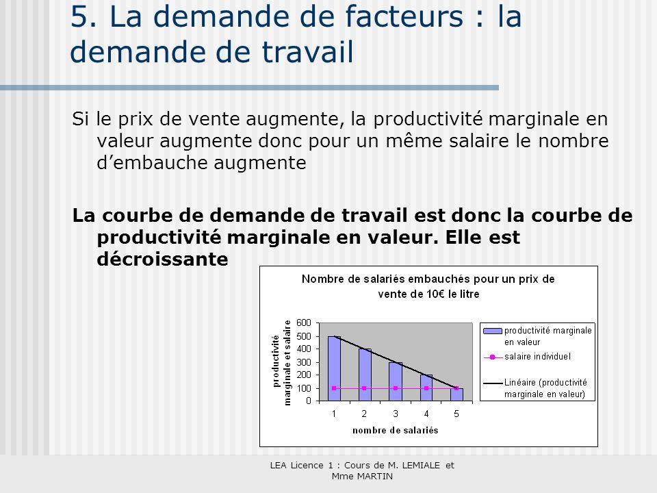 LEA Licence 1 : Cours de M. LEMIALE et Mme MARTIN 5. La demande de facteurs : la demande de travail Si le prix de vente augmente, la productivité marg