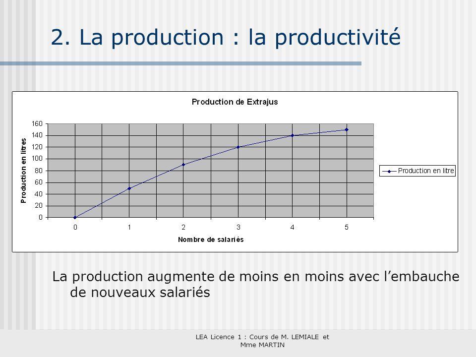 LEA Licence 1 : Cours de M. LEMIALE et Mme MARTIN 2. La production : la productivité La production augmente de moins en moins avec lembauche de nouvea