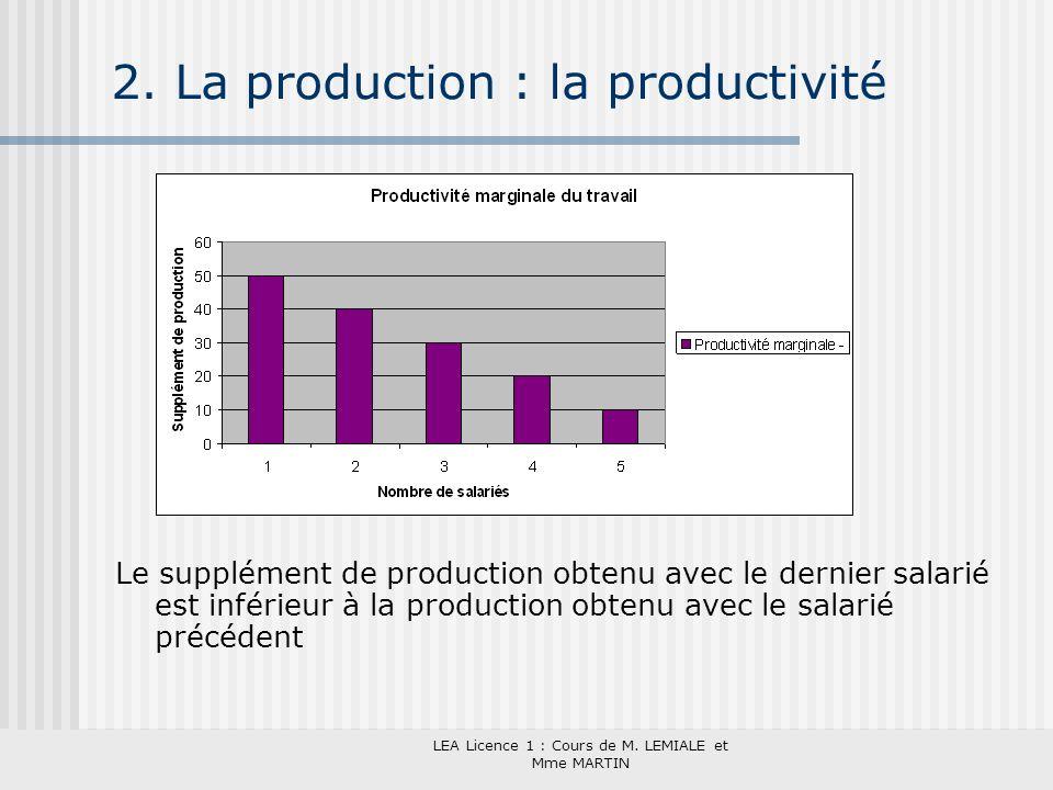 LEA Licence 1 : Cours de M. LEMIALE et Mme MARTIN 2. La production : la productivité Le supplément de production obtenu avec le dernier salarié est in