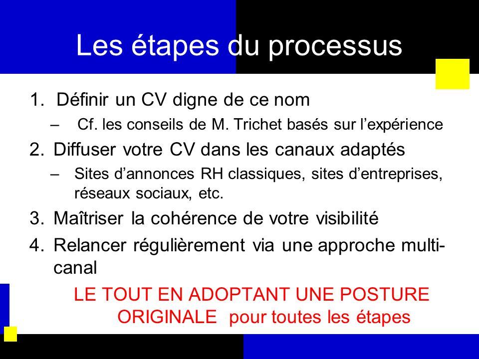 Les étapes du processus 1.Définir un CV digne de ce nom –Cf. les conseils de M. Trichet basés sur lexpérience 2.Diffuser votre CV dans les canaux adap
