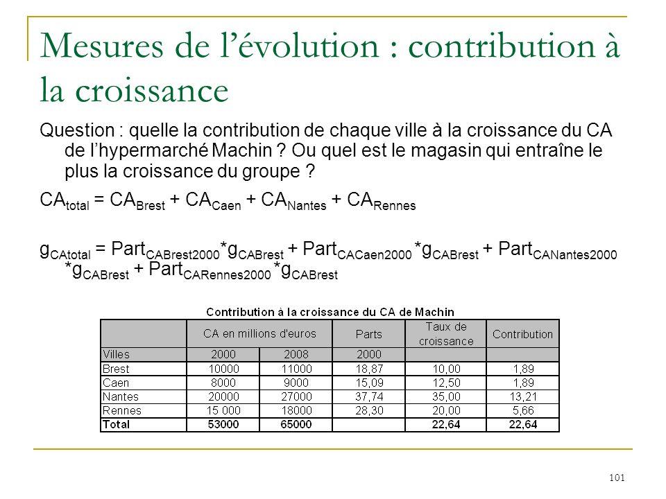 101 Mesures de lévolution : contribution à la croissance Question : quelle la contribution de chaque ville à la croissance du CA de lhypermarché Machi