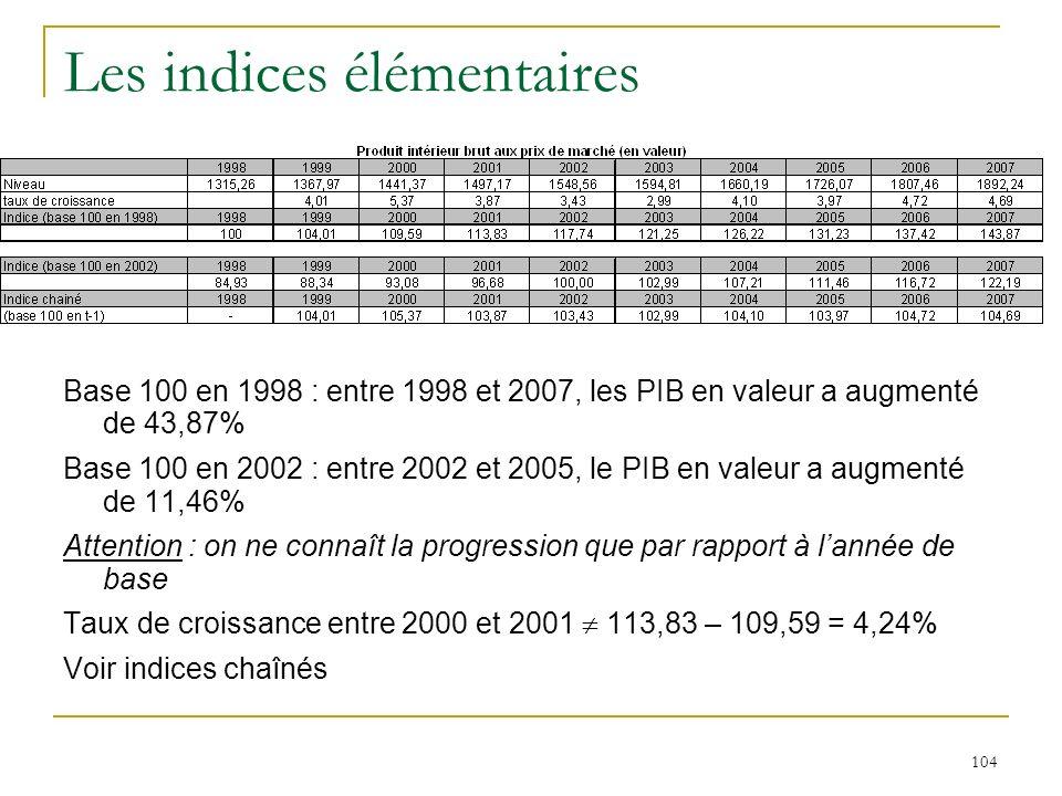 104 Les indices élémentaires Base 100 en 1998 : entre 1998 et 2007, les PIB en valeur a augmenté de 43,87% Base 100 en 2002 : entre 2002 et 2005, le P