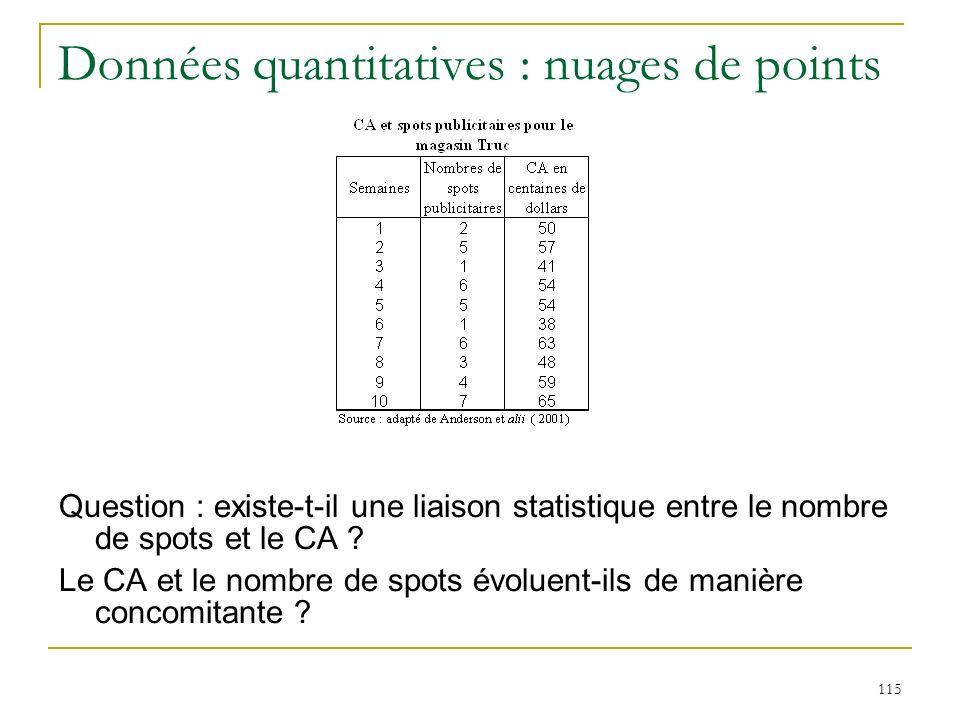 115 Données quantitatives : nuages de points Question : existe-t-il une liaison statistique entre le nombre de spots et le CA ? Le CA et le nombre de