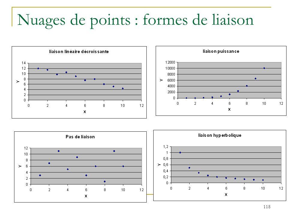 118 Nuages de points : formes de liaison