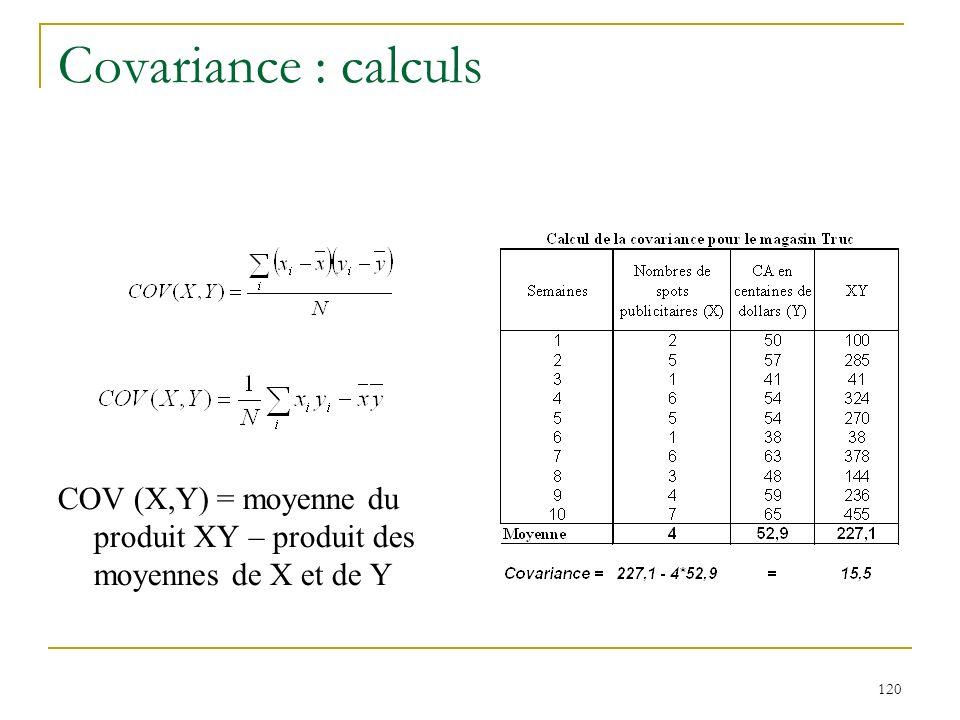 120 Covariance : calculs COV (X,Y) = moyenne du produit XY – produit des moyennes de X et de Y