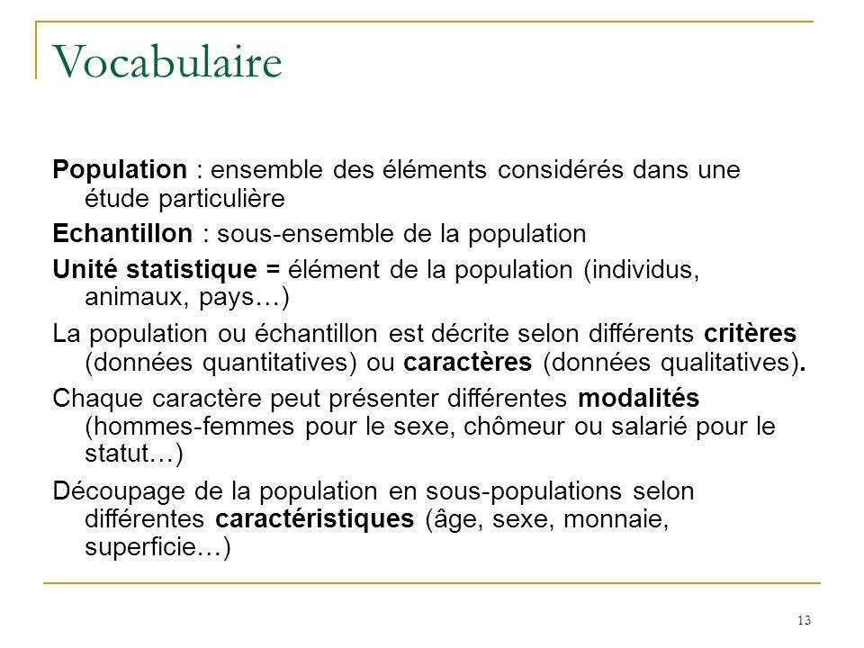 13 Vocabulaire Population : ensemble des éléments considérés dans une étude particulière Echantillon : sous-ensemble de la population Unité statistiqu
