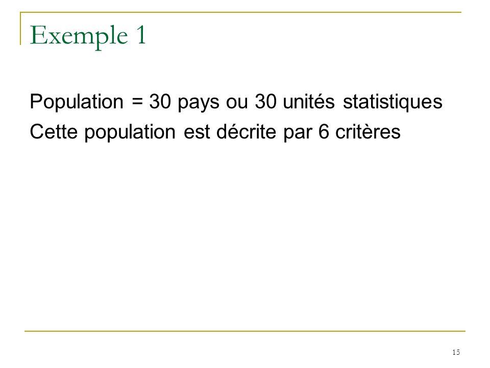 15 Exemple 1 Population = 30 pays ou 30 unités statistiques Cette population est décrite par 6 critères