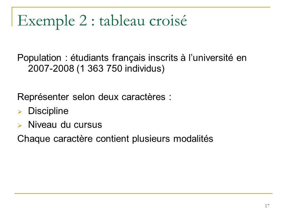17 Exemple 2 : tableau croisé Population : étudiants français inscrits à luniversité en 2007-2008 (1 363 750 individus) Représenter selon deux caractè