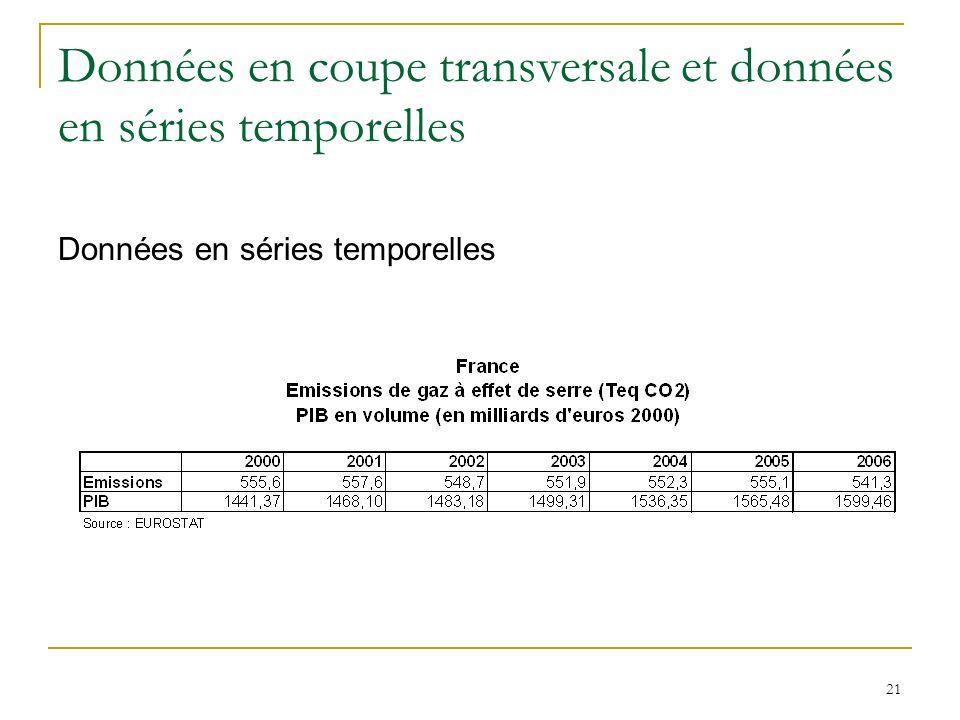 21 Données en coupe transversale et données en séries temporelles Données en séries temporelles