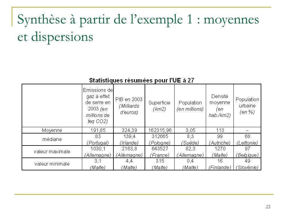 25 Synthèse à partir de lexemple 1 : moyennes et dispersions