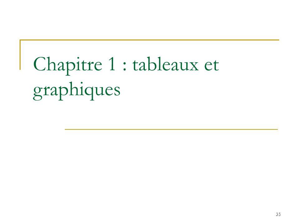 35 Chapitre 1 : tableaux et graphiques