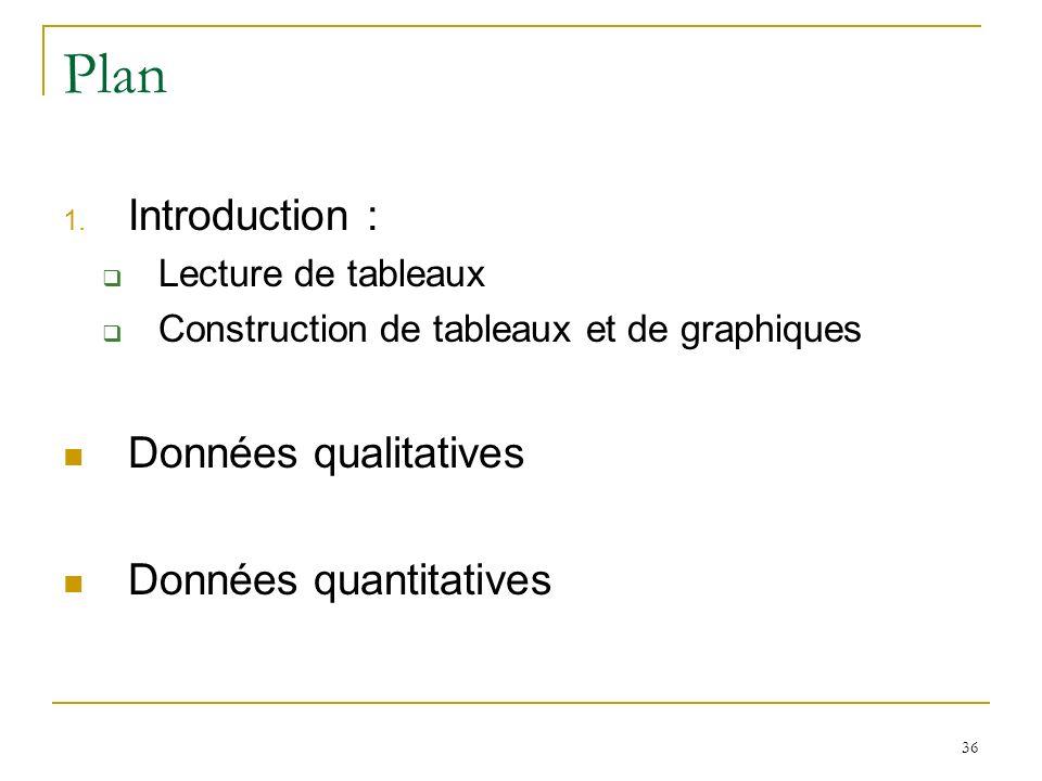 36 Plan 1. Introduction : Lecture de tableaux Construction de tableaux et de graphiques Données qualitatives Données quantitatives