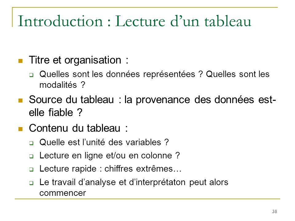 38 Introduction : Lecture dun tableau Titre et organisation : Quelles sont les données représentées ? Quelles sont les modalités ? Source du tableau :