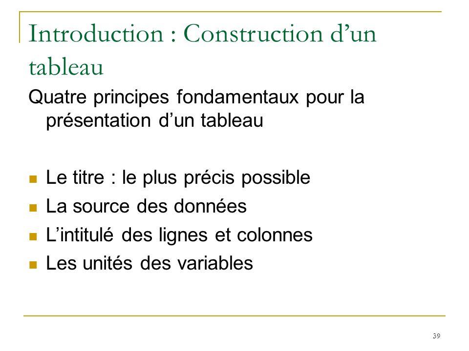 39 Introduction : Construction dun tableau Quatre principes fondamentaux pour la présentation dun tableau Le titre : le plus précis possible La source