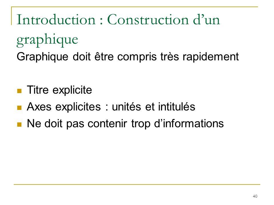 40 Introduction : Construction dun graphique Graphique doit être compris très rapidement Titre explicite Axes explicites : unités et intitulés Ne doit