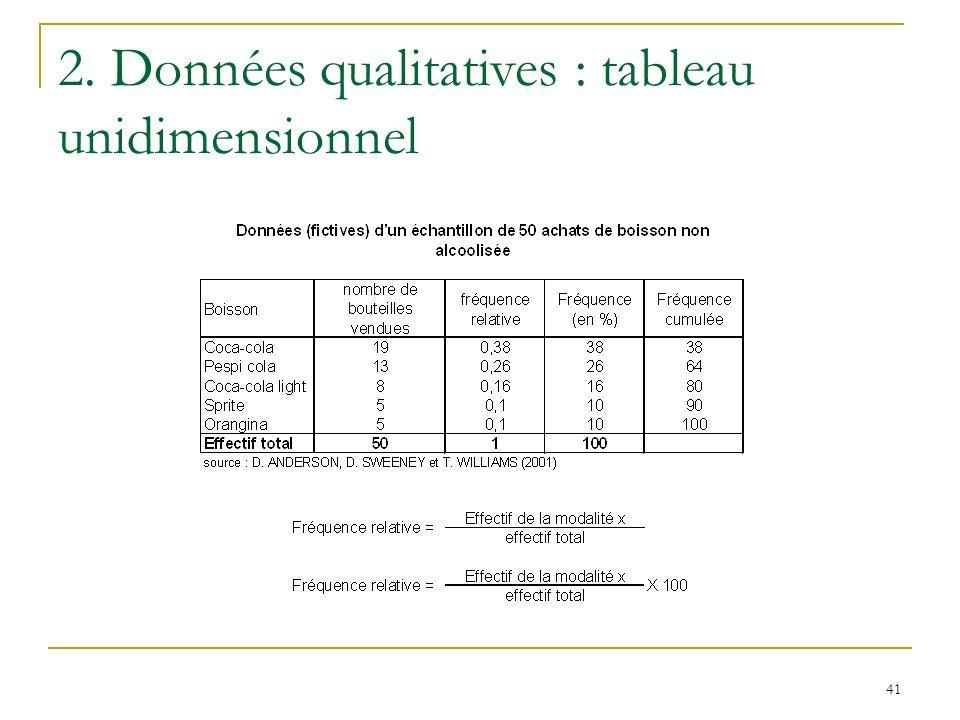 41 2. Données qualitatives : tableau unidimensionnel