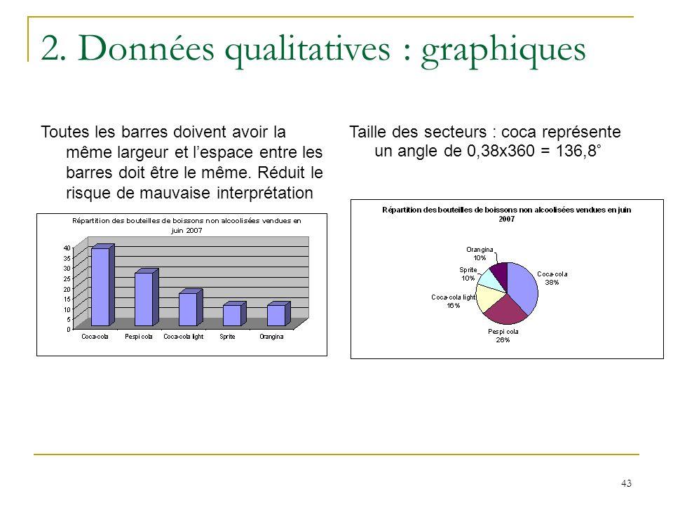 43 2. Données qualitatives : graphiques Toutes les barres doivent avoir la même largeur et lespace entre les barres doit être le même. Réduit le risqu