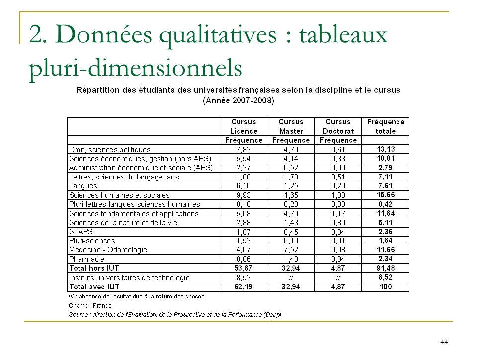 44 2. Données qualitatives : tableaux pluri-dimensionnels