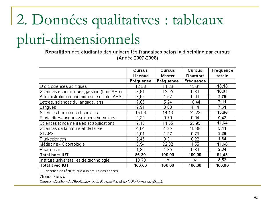 45 2. Données qualitatives : tableaux pluri-dimensionnels