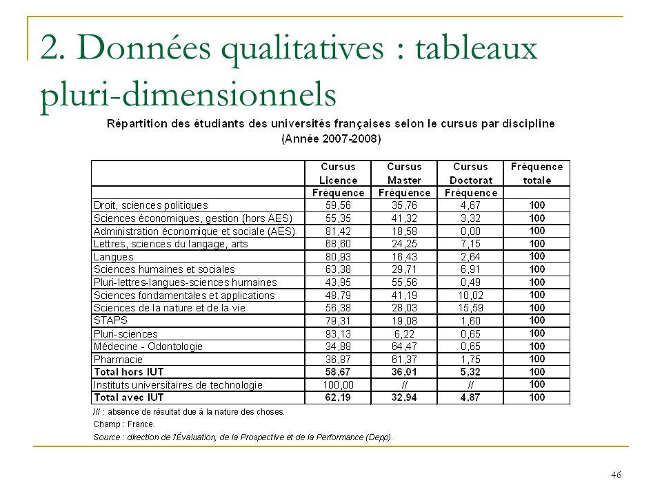 46 2. Données qualitatives : tableaux pluri-dimensionnels