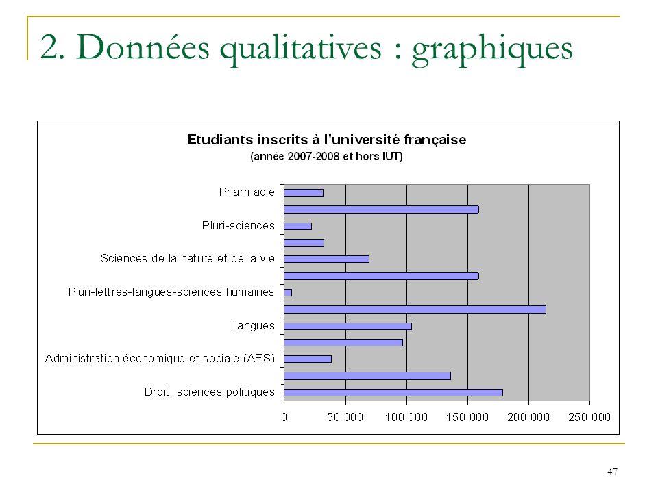47 2. Données qualitatives : graphiques