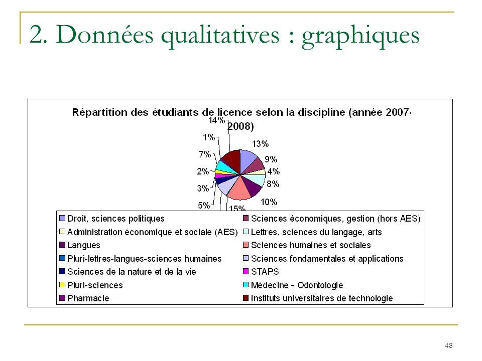 48 2. Données qualitatives : graphiques