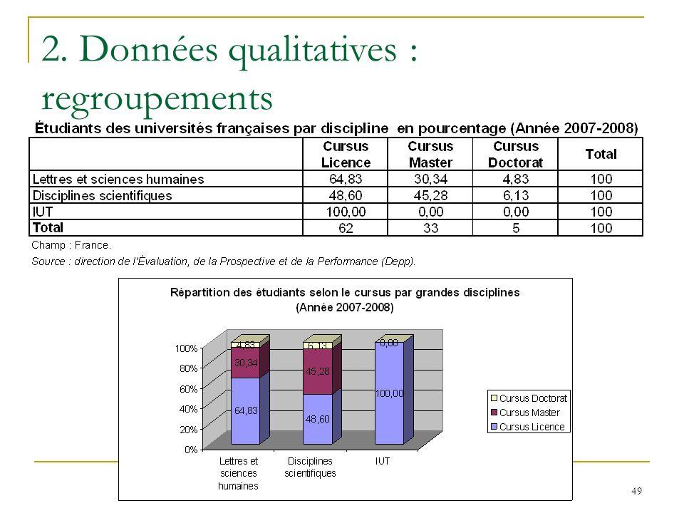 49 2. Données qualitatives : regroupements