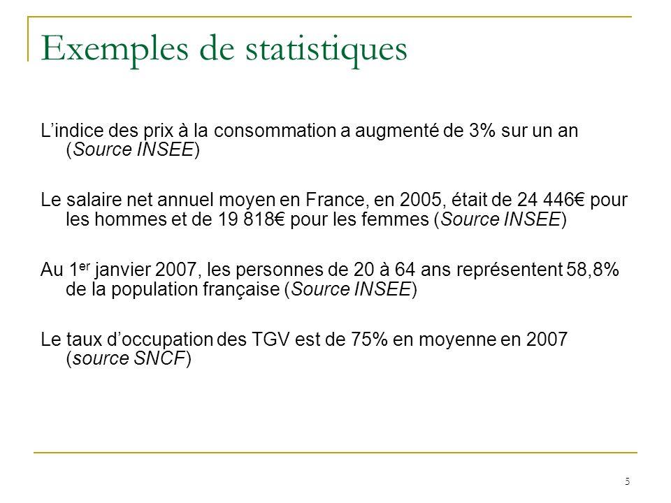 5 Exemples de statistiques Lindice des prix à la consommation a augmenté de 3% sur un an (Source INSEE) Le salaire net annuel moyen en France, en 2005