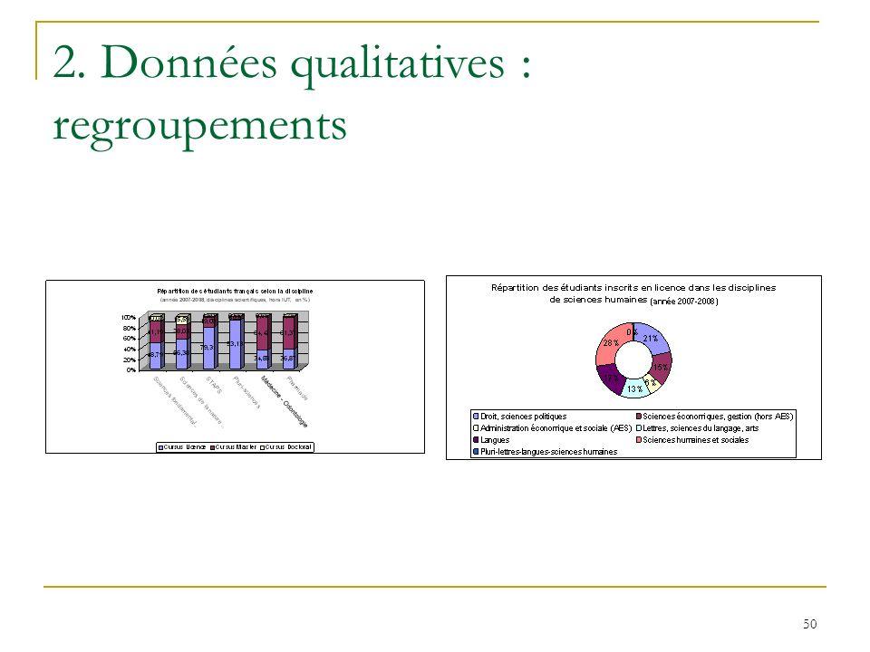 50 2. Données qualitatives : regroupements