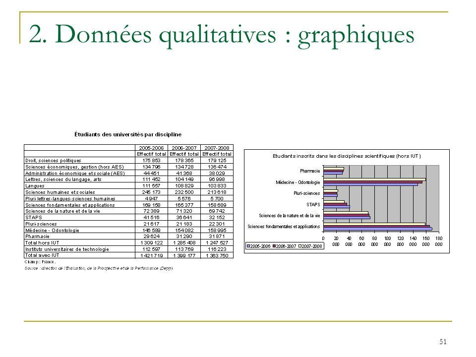 51 2. Données qualitatives : graphiques