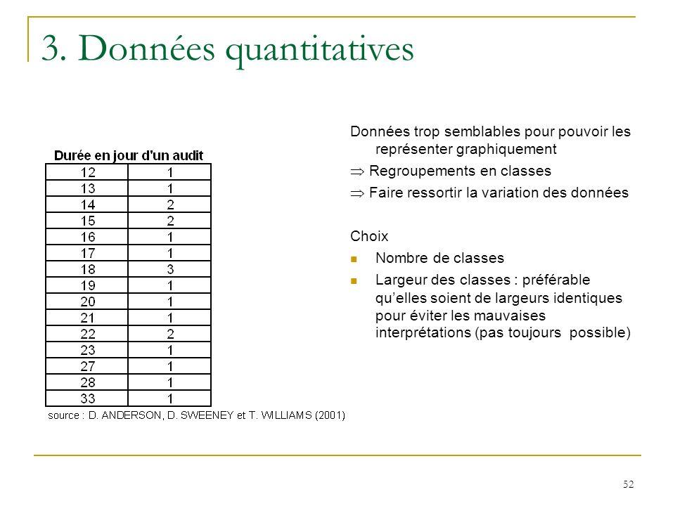 52 3. Données quantitatives Données trop semblables pour pouvoir les représenter graphiquement Regroupements en classes Faire ressortir la variation d