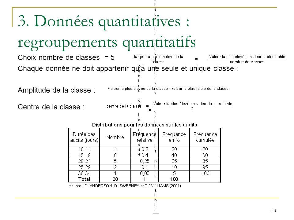 53 3. Données quantitatives : regroupements quantitatifs Choix nombre de classes = 5 Chaque donnée ne doit appartenir quà une seule et unique classe :
