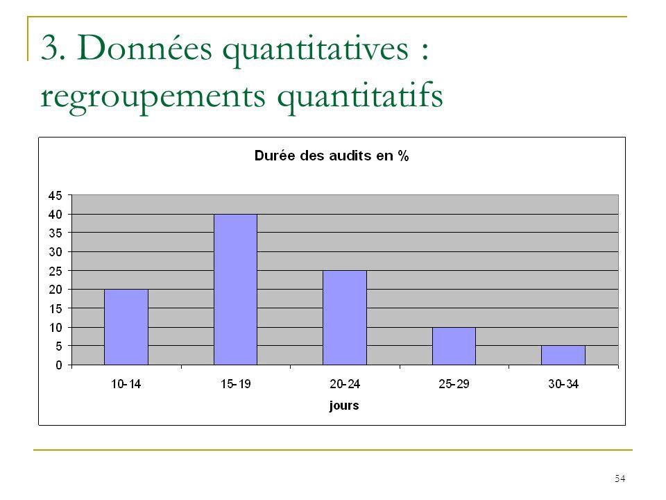 54 3. Données quantitatives : regroupements quantitatifs