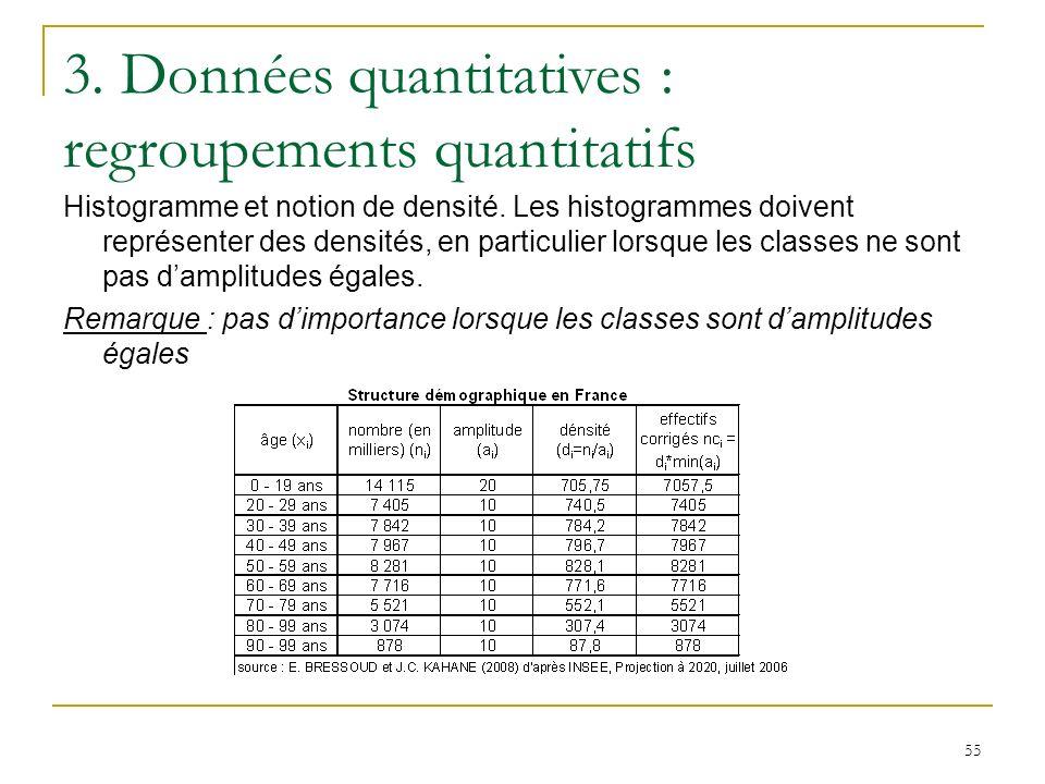 55 3. Données quantitatives : regroupements quantitatifs Histogramme et notion de densité. Les histogrammes doivent représenter des densités, en parti