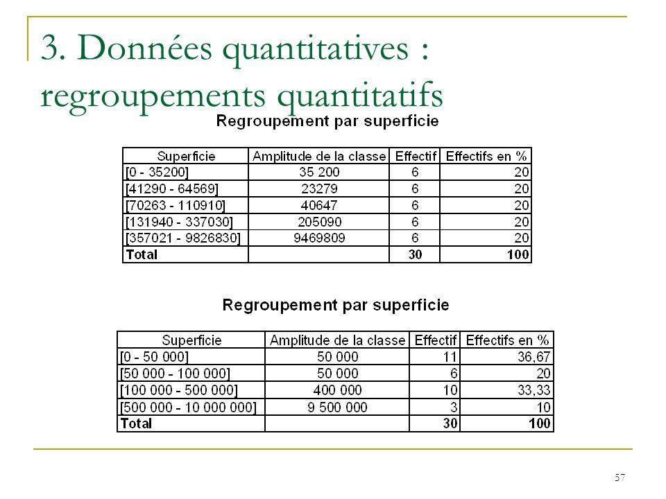 57 3. Données quantitatives : regroupements quantitatifs