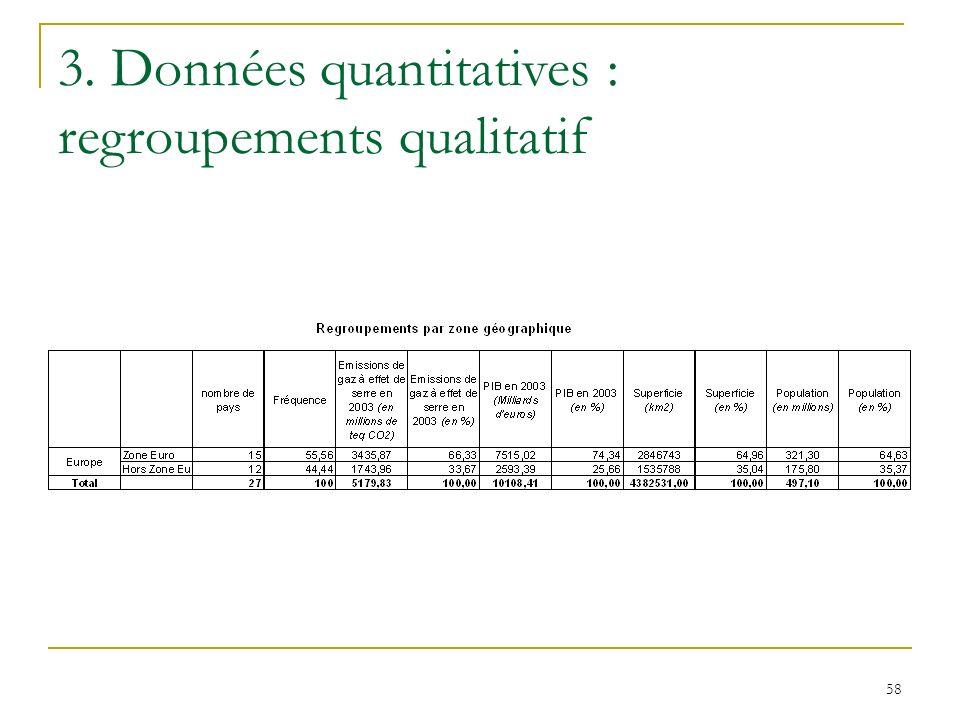 58 3. Données quantitatives : regroupements qualitatif