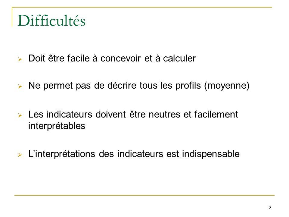 39 Introduction : Construction dun tableau Quatre principes fondamentaux pour la présentation dun tableau Le titre : le plus précis possible La source des données Lintitulé des lignes et colonnes Les unités des variables