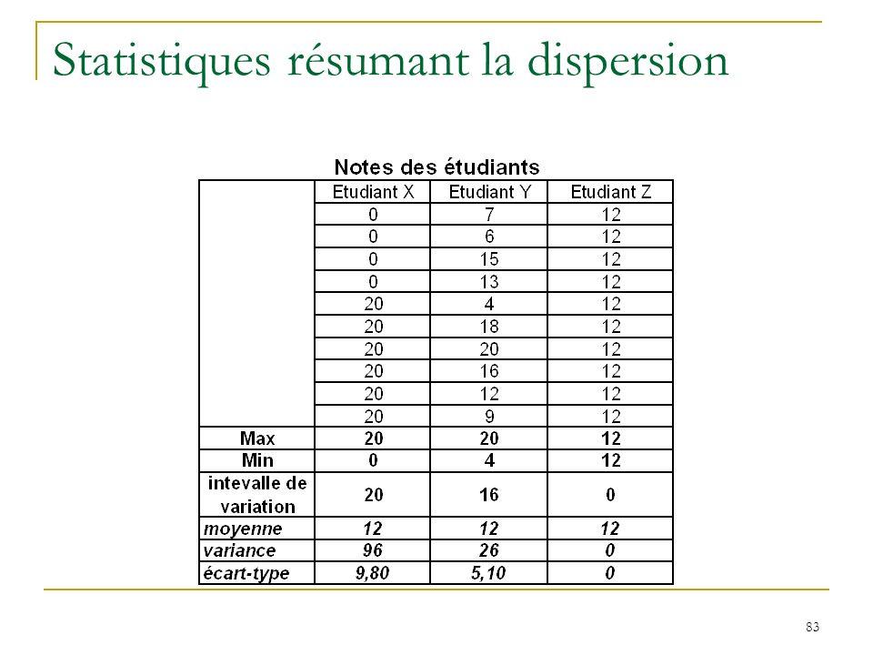 83 Statistiques résumant la dispersion