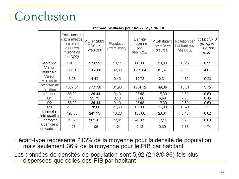 88 Conclusion Lécart-type représente 213% de la moyenne pour la densité de population mais seulement 36% de la moyenne pour le PIB par habitant Les do