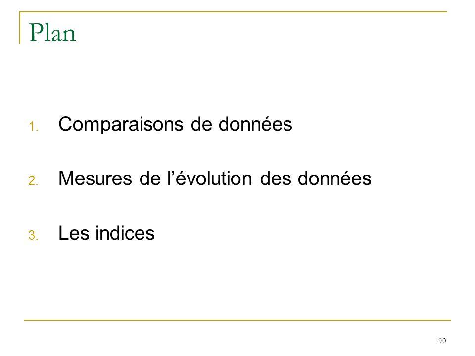 90 Plan 1. Comparaisons de données 2. Mesures de lévolution des données 3. Les indices