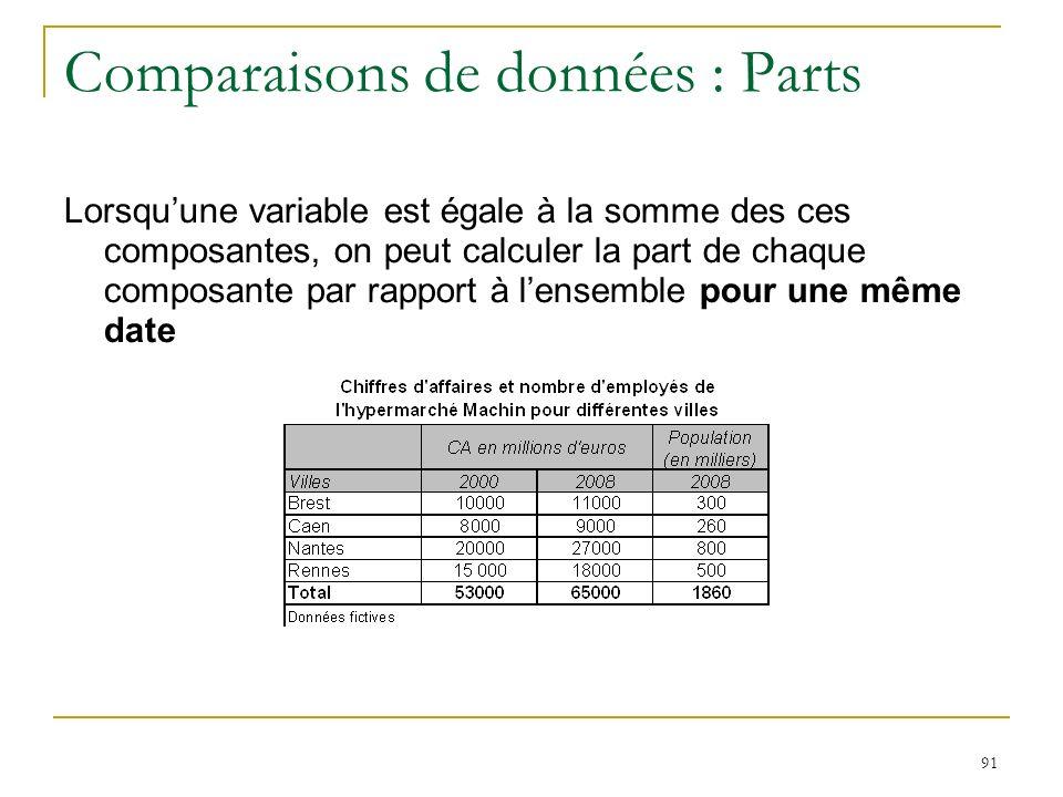 91 Comparaisons de données : Parts Lorsquune variable est égale à la somme des ces composantes, on peut calculer la part de chaque composante par rapp