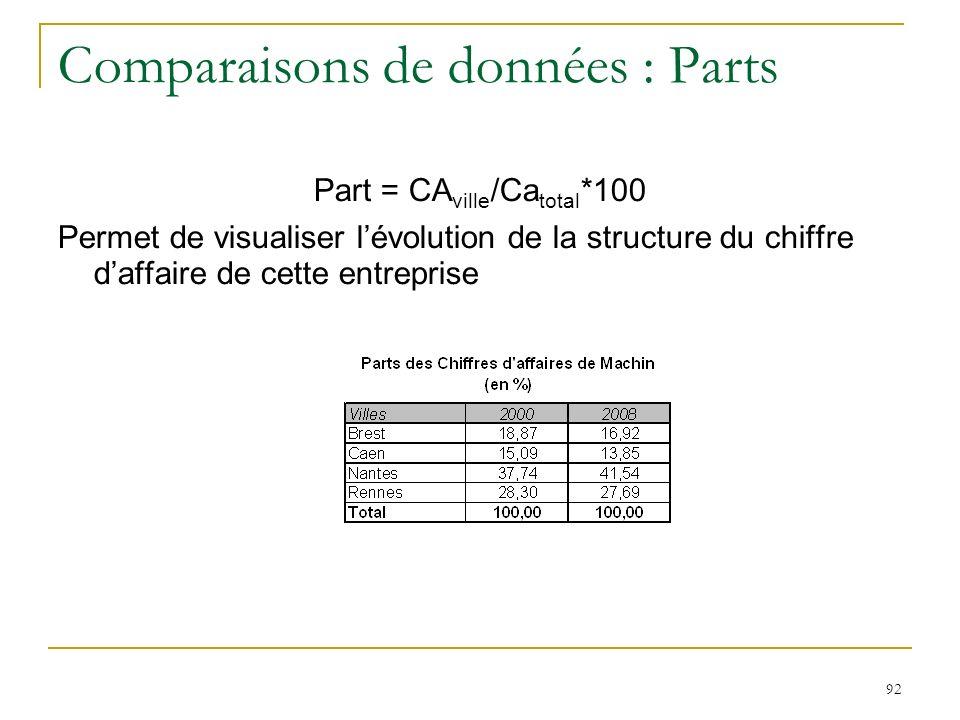 92 Comparaisons de données : Parts Part = CA ville /Ca total *100 Permet de visualiser lévolution de la structure du chiffre daffaire de cette entrepr