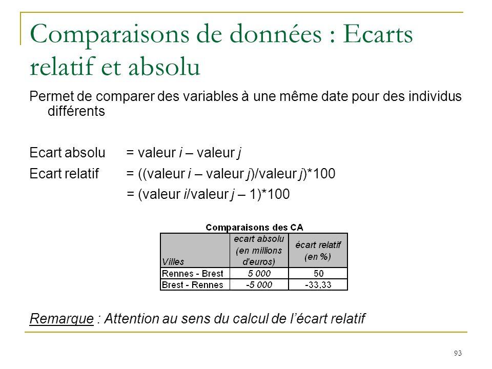 93 Comparaisons de données : Ecarts relatif et absolu Permet de comparer des variables à une même date pour des individus différents Ecart absolu = va