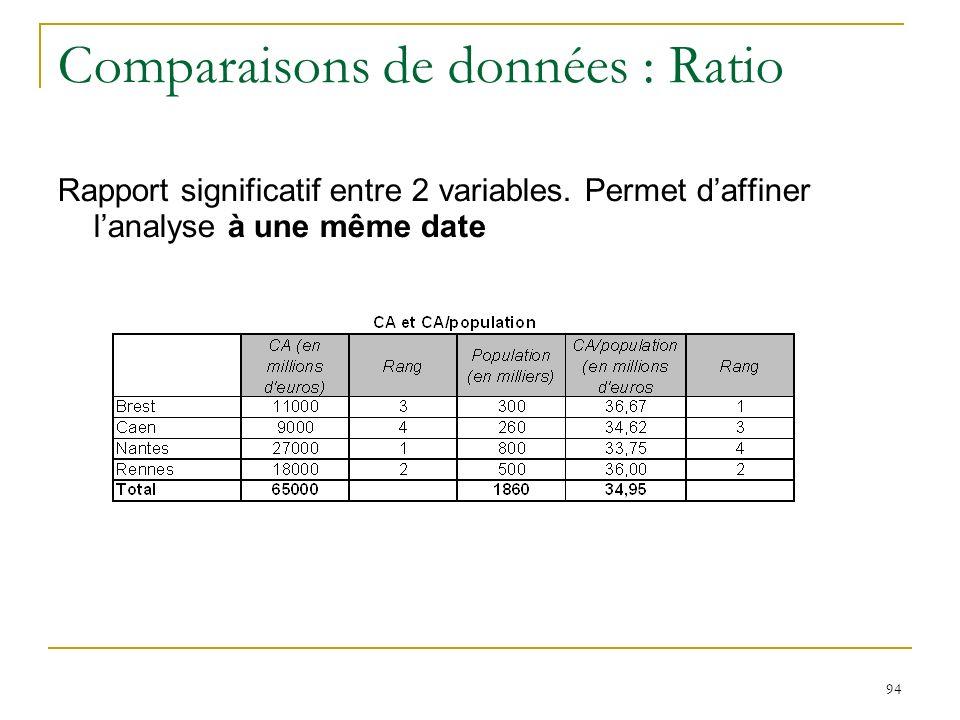 94 Comparaisons de données : Ratio Rapport significatif entre 2 variables. Permet daffiner lanalyse à une même date