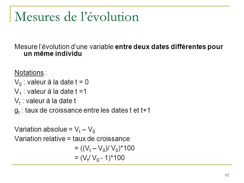 95 Mesures de lévolution Mesure lévolution dune variable entre deux dates différentes pour un même individu Notations : V 0 : valeur à la date t = 0 V