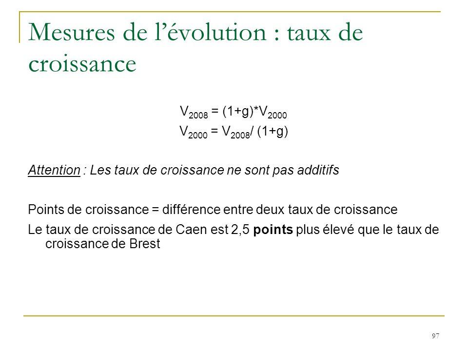 97 Mesures de lévolution : taux de croissance V 2008 = (1+g)*V 2000 V 2000 = V 2008 / (1+g) Attention : Les taux de croissance ne sont pas additifs Po