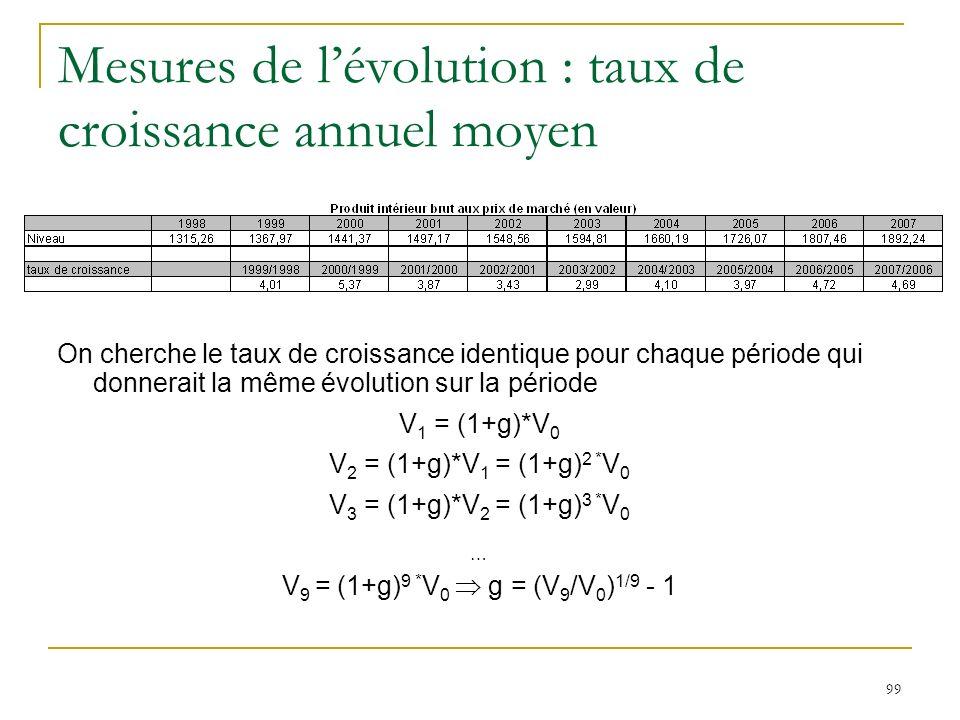 99 Mesures de lévolution : taux de croissance annuel moyen On cherche le taux de croissance identique pour chaque période qui donnerait la même évolut