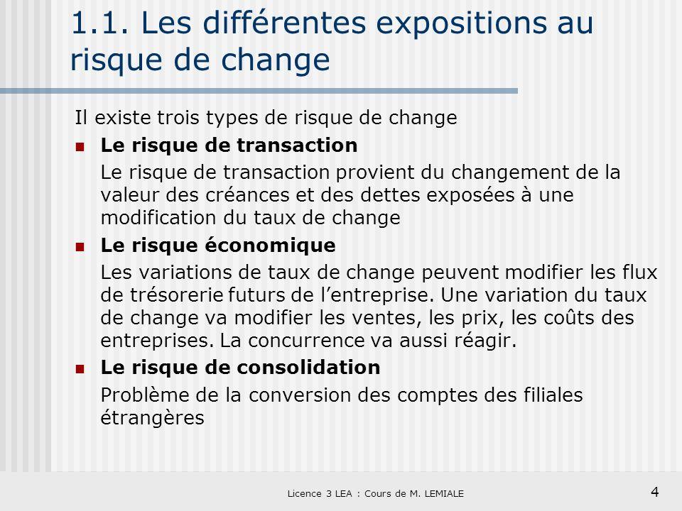4 Licence 3 LEA : Cours de M. LEMIALE 1.1. Les différentes expositions au risque de change Il existe trois types de risque de change Le risque de tran