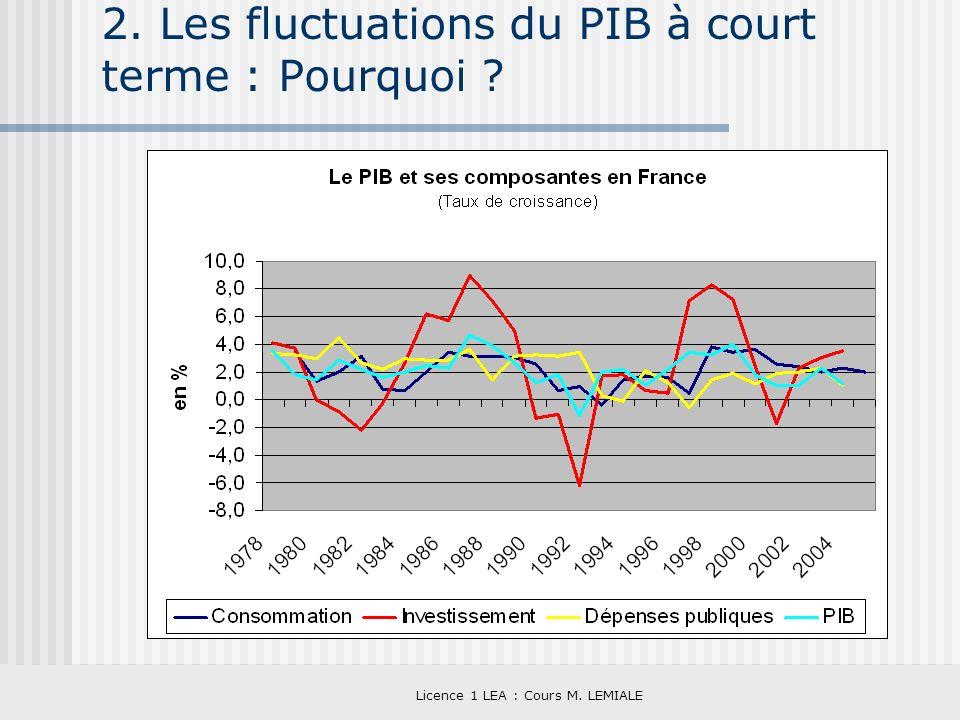 Licence 1 LEA : Cours M. LEMIALE 2. Les fluctuations du PIB à court terme : Pourquoi ?