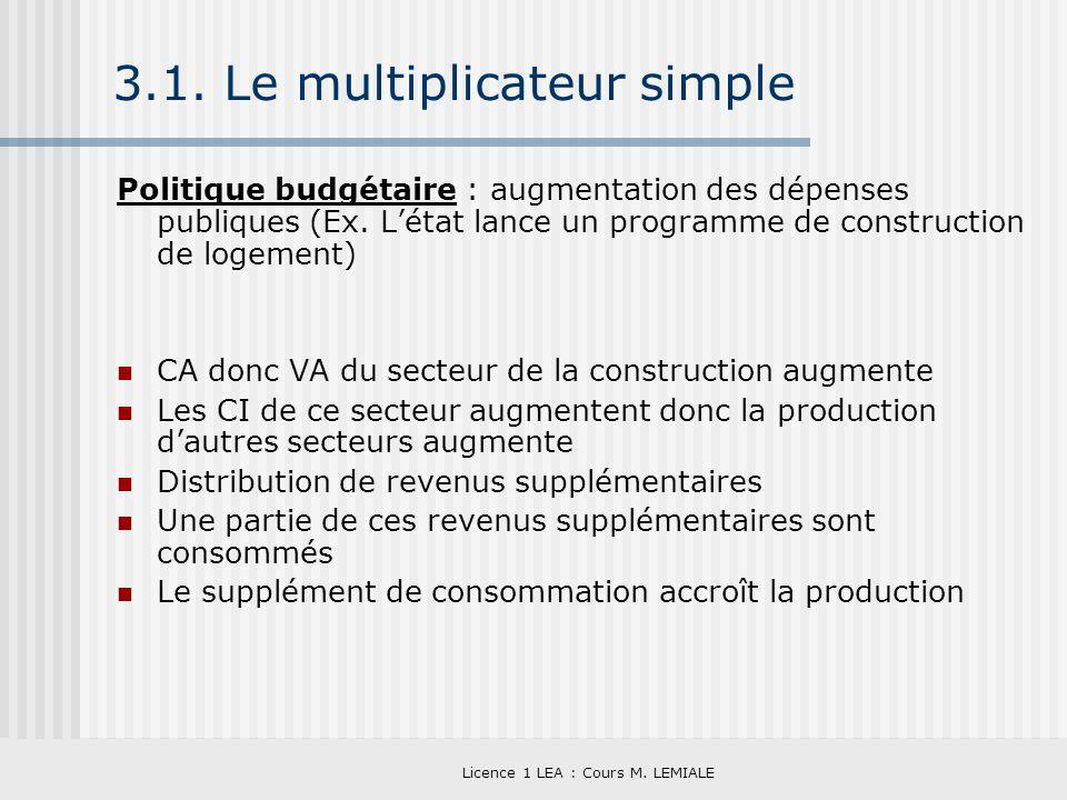 Licence 1 LEA : Cours M. LEMIALE 3.1. Le multiplicateur simple Politique budgétaire : augmentation des dépenses publiques (Ex. Létat lance un programm